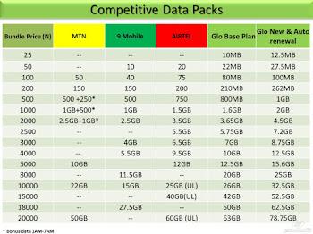 Compare glo, mtn, Airtel, 9Mobile data plans