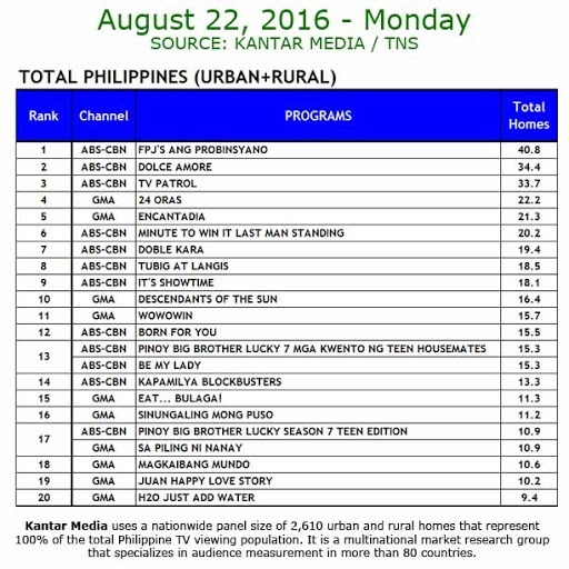 Kantar Media National TV Ratings - Aug 22, 2016