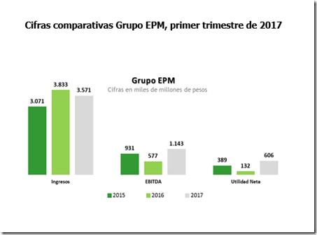 EPM PRIMER TRIMESTRE 2017