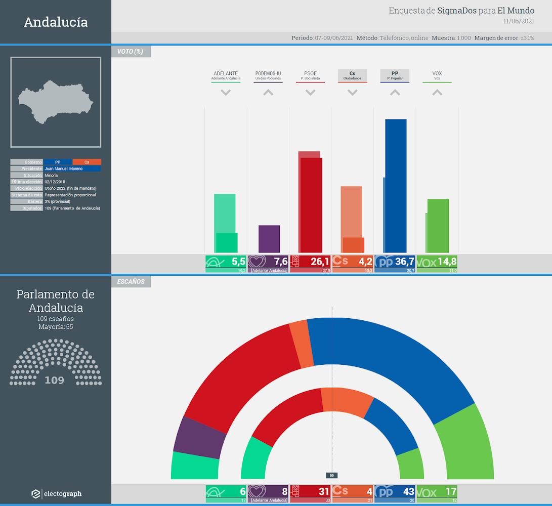 Gráfico de la encuesta para elecciones autonómicas en Andalucía realizada por SigmaDos para El Mundo, 11 de junio de 2021
