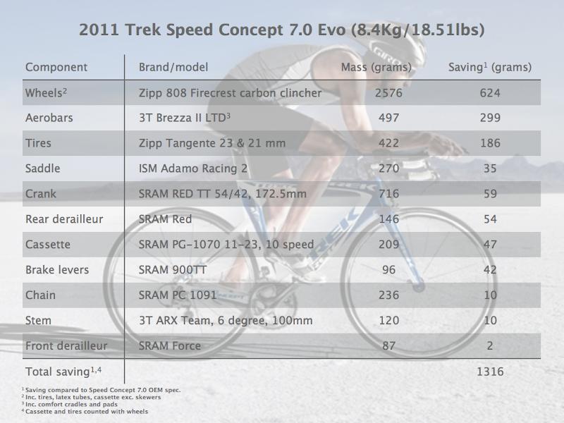 How Much Does Your Tri Bike Weigh?: Triathlon Forum