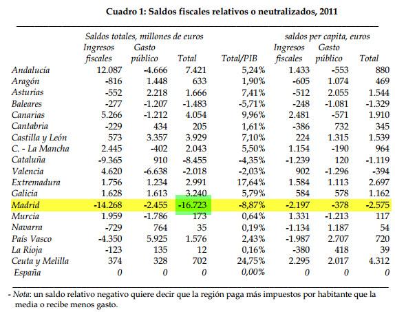 Madrid tiene el mayor déficit fiscal con 16.700 millones, datos de 2011
