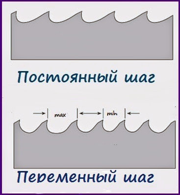 шаг зубьев