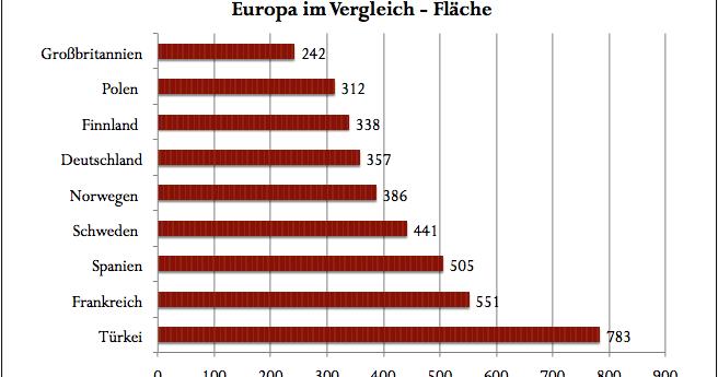 hätten sie gewusst, ?: deutschland im vergleich - die größten