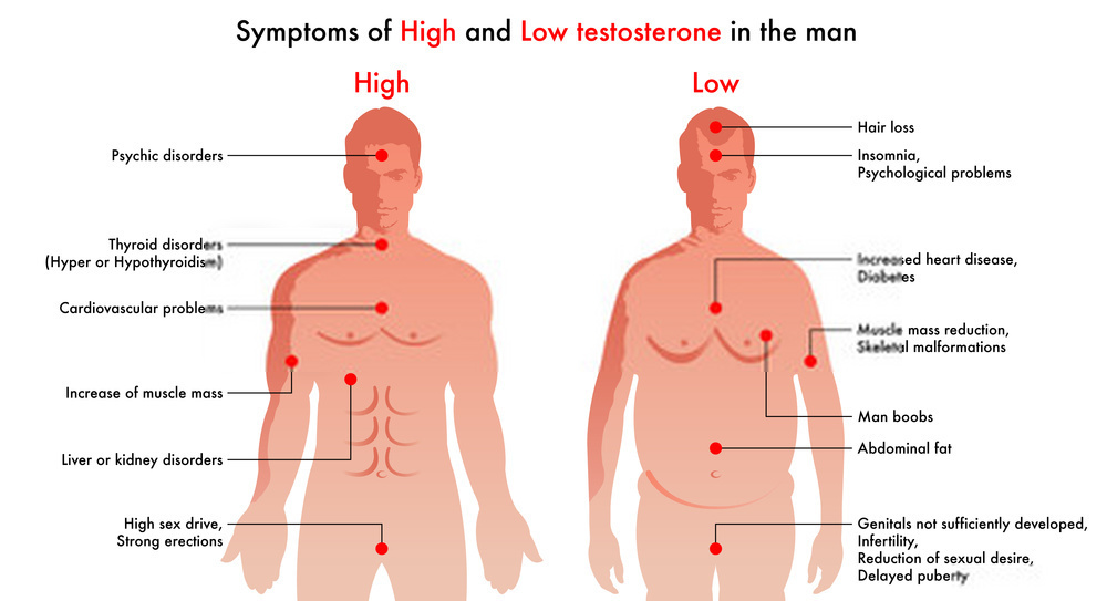 How Does Male Hormone Replacement Therapy Work?