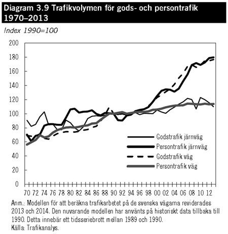 Trafikvolymen för gods- och persontrafik 1970–2013