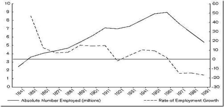 Endonote UK_employment