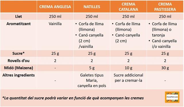 6-3-Basics cuinadiari-taula cremes