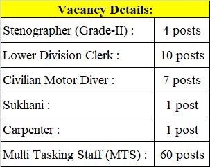Defense Services Staff College (DSSC) Recruitment 2021