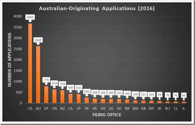 2016 Australian-originating applications