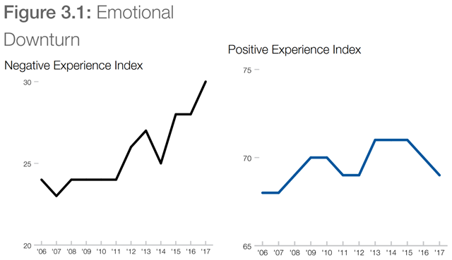 Negative Experience Index (left) and Positive Experience Index (right), 2006-2017. Every year Gallup takes a large-scale snapshot of the world's emotional state. It asks respondents—154,000 across more than 145 countries in 2017 — whether they had various positive and negative experiences on the preceding day. Overall, the positive experiences (such as smiling, respect and learning) comfortably outstrip the negative (which include pain, worry and sadness) — but the trend lines are worrying. As illustrated by these graphs, the positive experience index (a composite measure of five positive experiences) has been relatively steady since the survey began in 2006. Meanwhile, the negative experience index has broken upwards over the past five years. In 2017, almost four in ten people said they had experienced a lot of worry or stress the day before; three in ten experienced a lot of physical pain; and two in ten experienced a lot of anger. Data: Gallup 2018 Global Emotions Report. Graphic: WEF