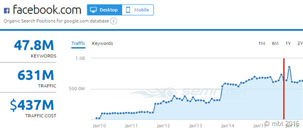 Facebook Monthly Traffic