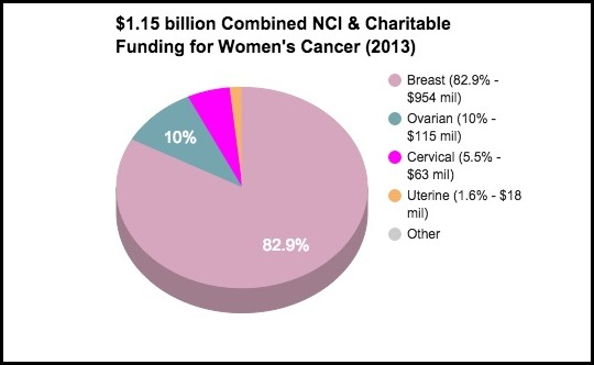 2013_Combined_NCI_Charitable_Funding