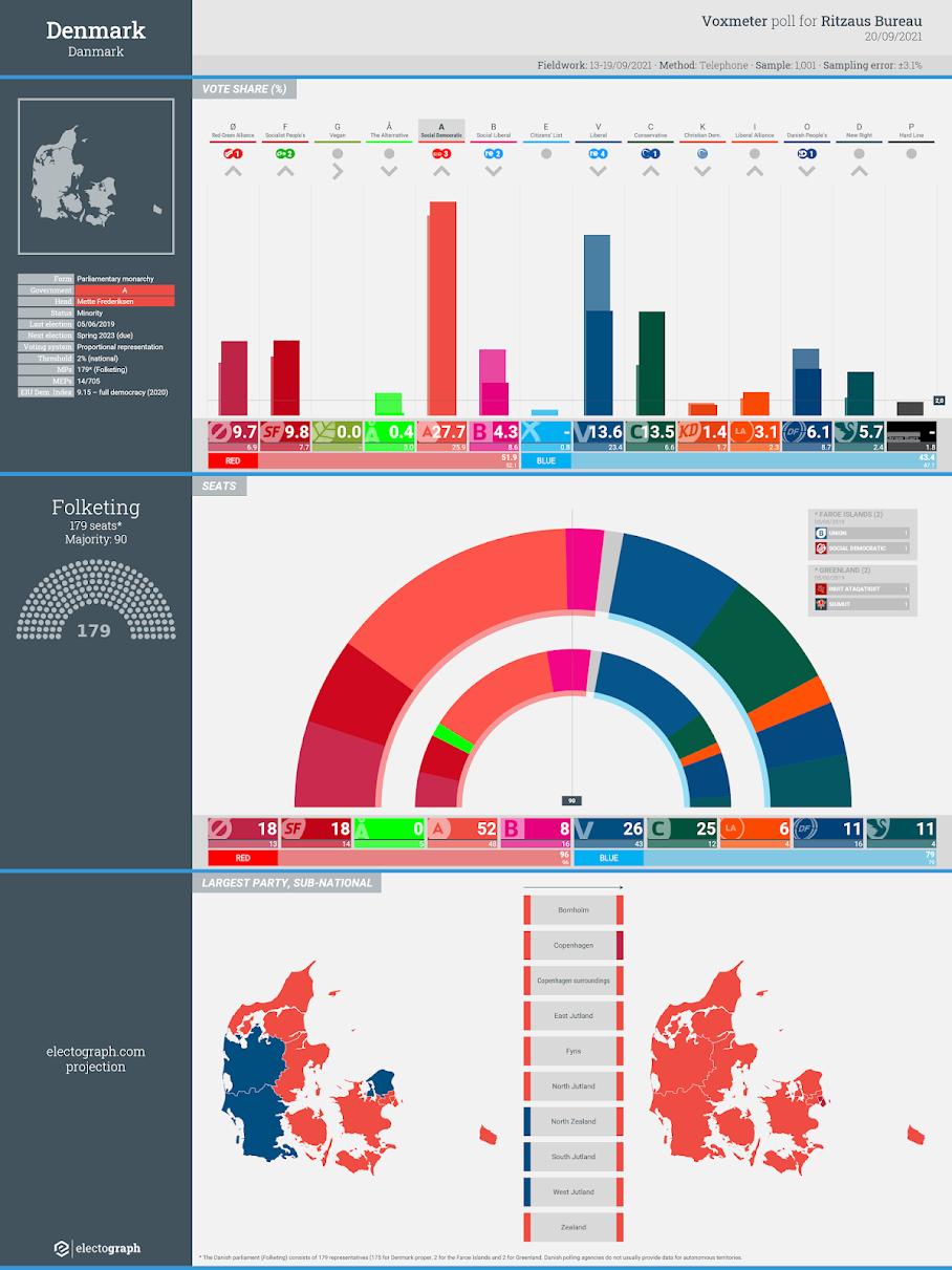 DENMARK: Voxmeter poll chart for Ritzaus Bureau, 20 September 2021