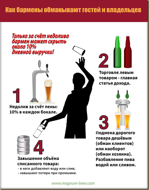 как ворует бармен: инфографика