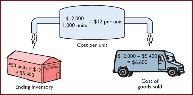 metode biaya rata-rata