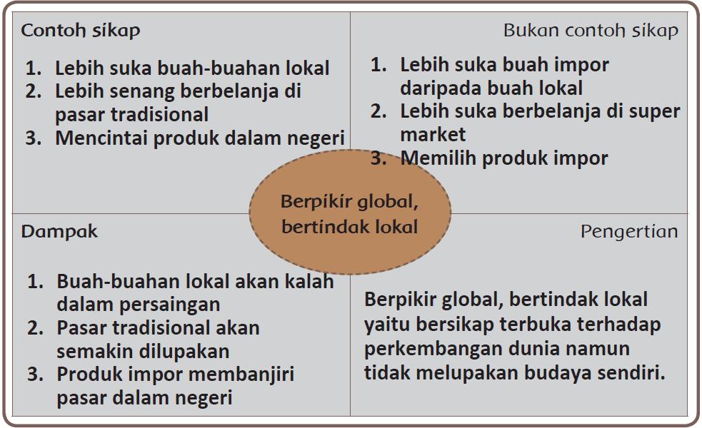 Kunci Jawaban Halaman 107, 108, 109, 110, 111 Tema 4 Kelas 6