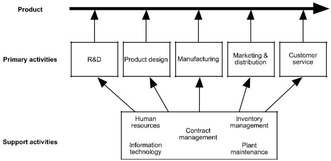 الشكل البيانى لعملية تحليل سلسلة القيمة (الأنشطة الأساسية والإضافية للمنتج)