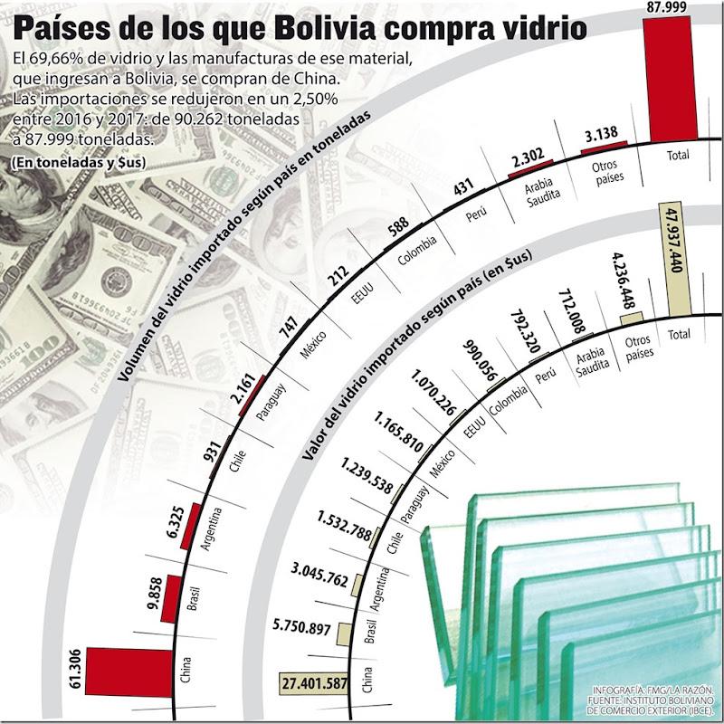 El 69% del vidrio que Bolivia importa es de China