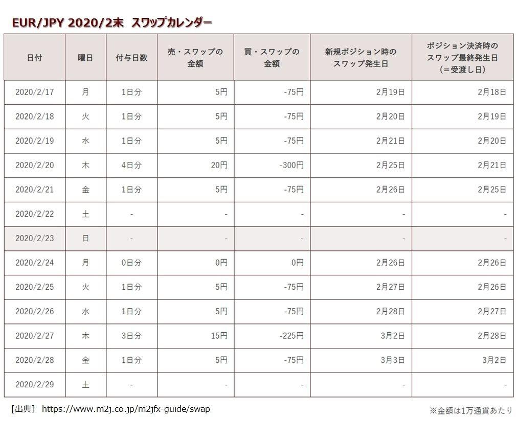マネースクエアのトラリピEUR/JPYの2月度スワップポイント表