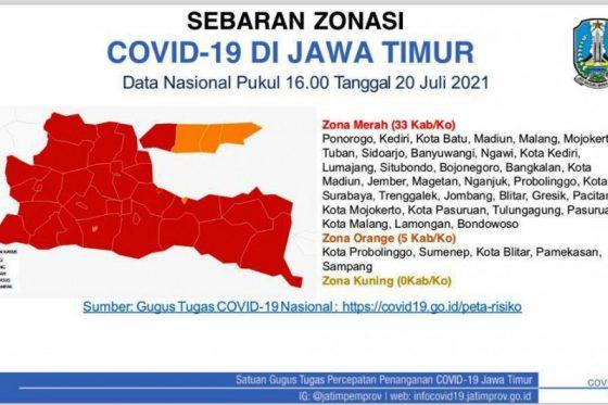 Sebanyak 33 Kabupaten/Kota di Jatim Berstatus Zona Merah Covid-19