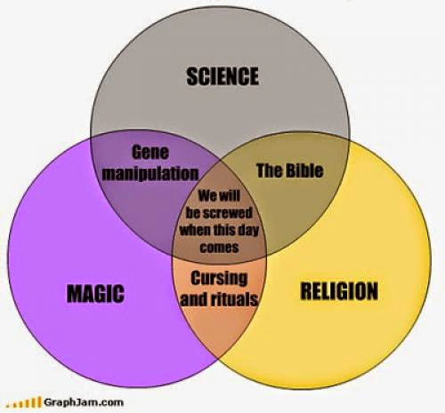 Magick Religion And Reality