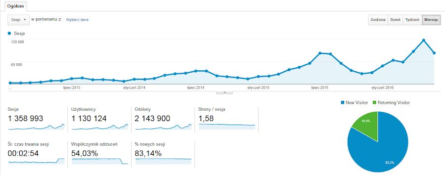 Statystyki bloga Ruszaj w Drogę - milion czytelników