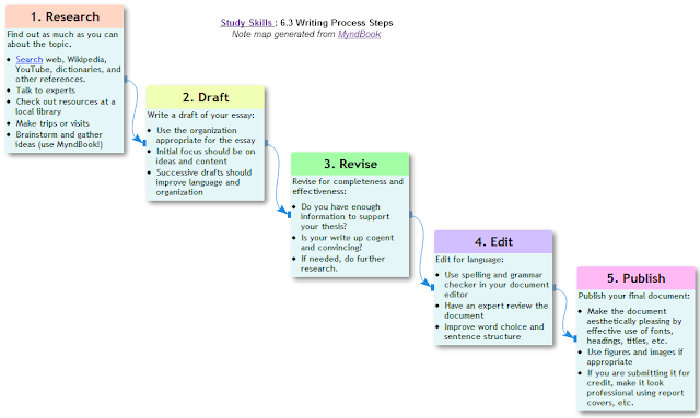 essay on writing process