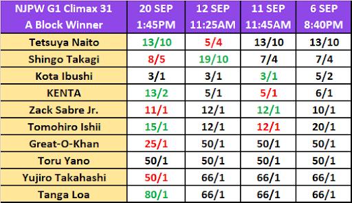 G1 Climax A Block Winner Betting Odds