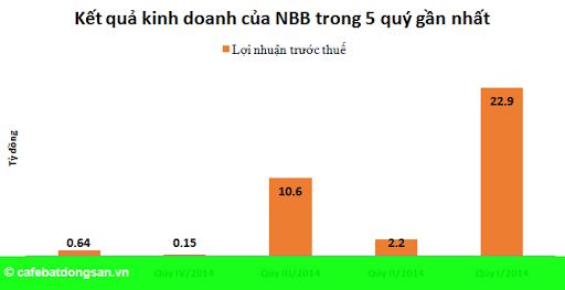 Hình 2: NBB: Lợi nhuận quý I chỉ bằng 3% so với cùng kỳ