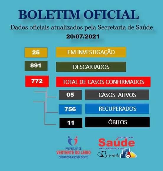 ATENÇÃO BÁSICA CONFIRMA 03 NOVOS CASOS DE COVID-19 NO SÍTIO ALTO VERMELHO NA ZONA RURAL DO MUNICÍPIO.