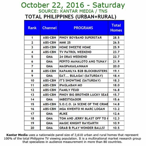 Kantar Media National TV Ratings - Oct 22 2016