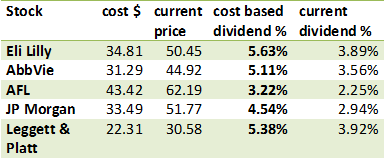dividend growth increase yield