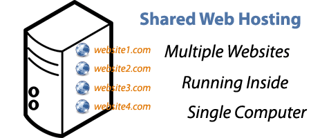 Shared Hosting - One Server Running multiple Website