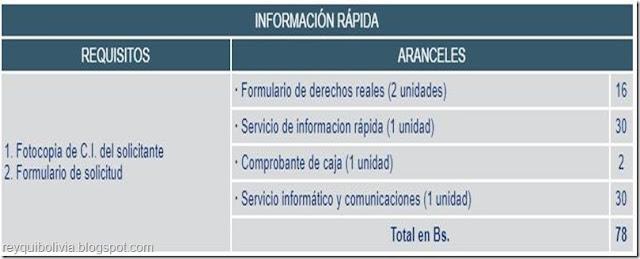 """Bolivia: Requisitos y costos para obtener """"Información Rápida"""" en Derechos Reales"""