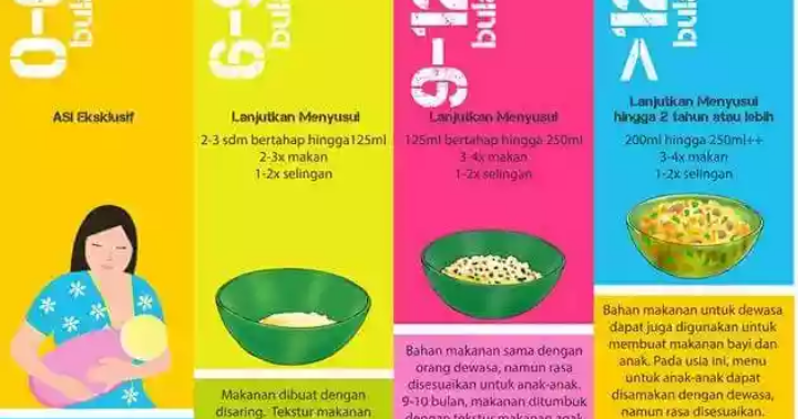 Klikue Balikpapan Cakes And Puddings Online Shop Panduan Menyusun Mpasi Who