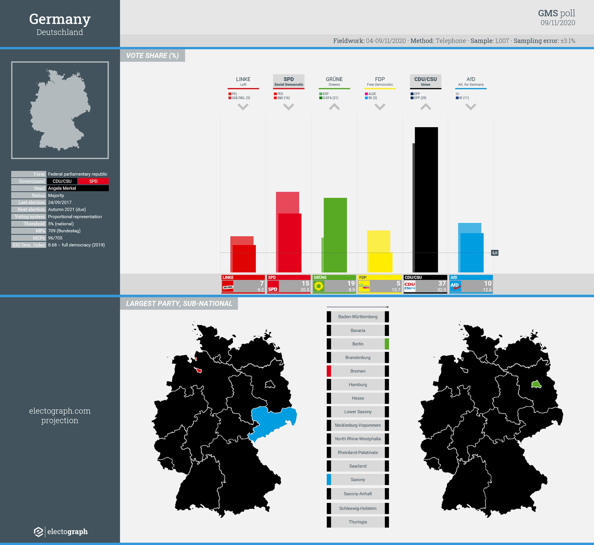 GERMANY: GMS poll chart, 9 November 2020