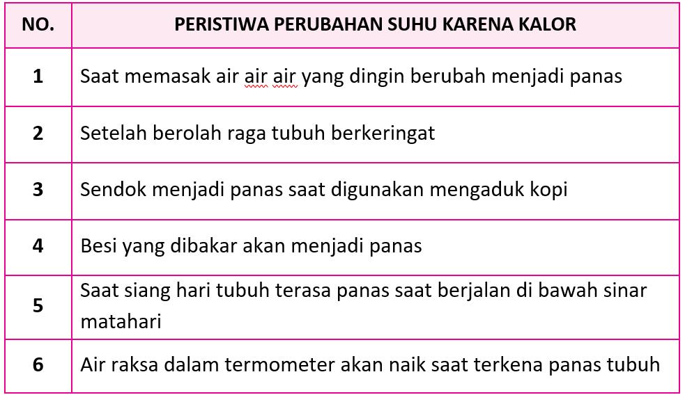 Kunci Jawaban Halaman 81, 82, 83, 85, 86 Tema 7 Kelas 5
