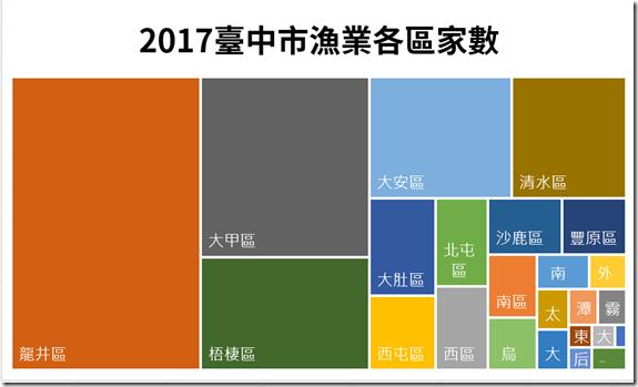 2017臺中市漁業各區家數