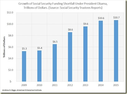 growth of social security unfunded obligation under obama
