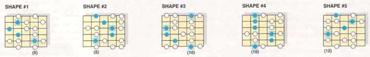 D dorian flat 2 scale shapes