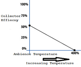 solar-collector-vs-operating-temperature