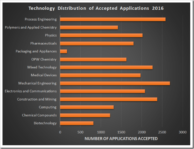 Technology Distribution