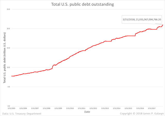 Total U.S. public debt outstanding, 2005-2018. Graphic: James P. Galasyn