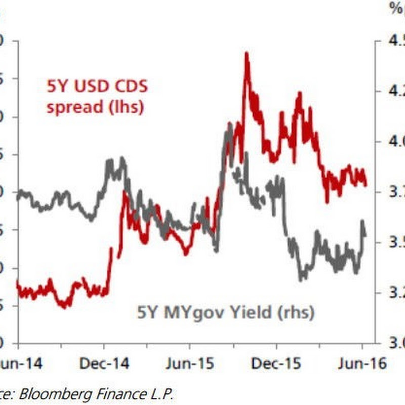 Malaysia - Downgrade from Overweight to Neutral
