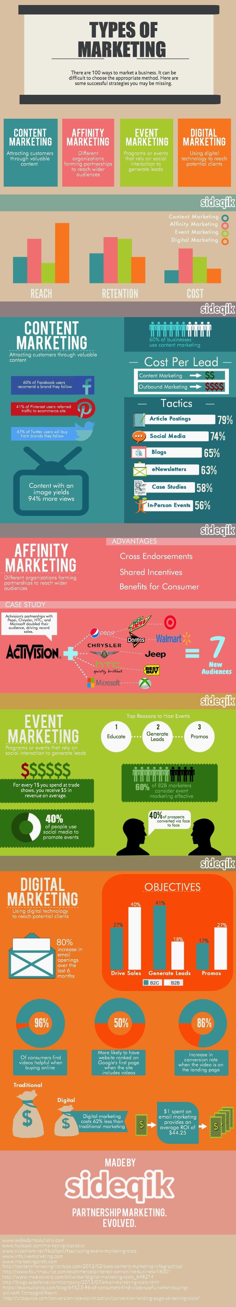 Conoce los principales tipos de marketing, sus objetivos y mejores tácticas
