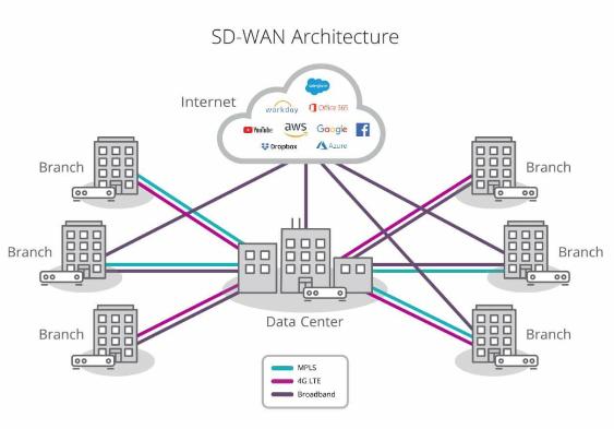 Tìm hiểu công nghệ SD-WAN