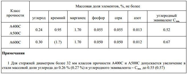 Химический состав арматура А400С, А500С, А600С, ГОСТ Р 52544-2006, СТО АСЧМ 93-7