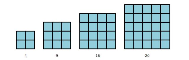 bentuk pola bilangan persegi