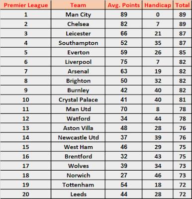 Season Handicap Betting 2021/22: Premier League